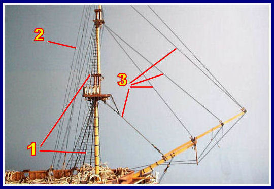 Wooden ships modeling for dummies visitors 1 fore mast parts 2 sequence for stepping 3 stays 4 yard tackles sciox Gallery